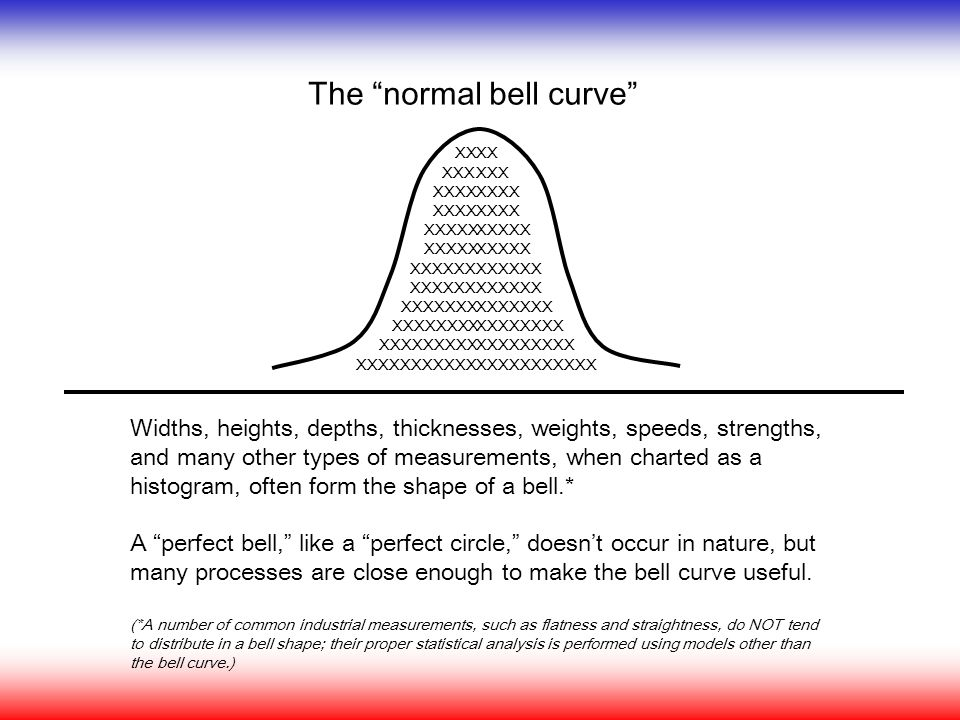 The normal bell curve