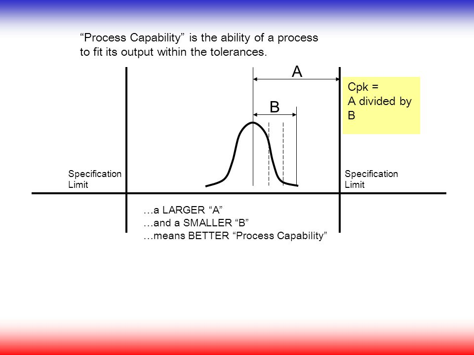 Process Capability is the ability of a process to fit its output within the tolerances.