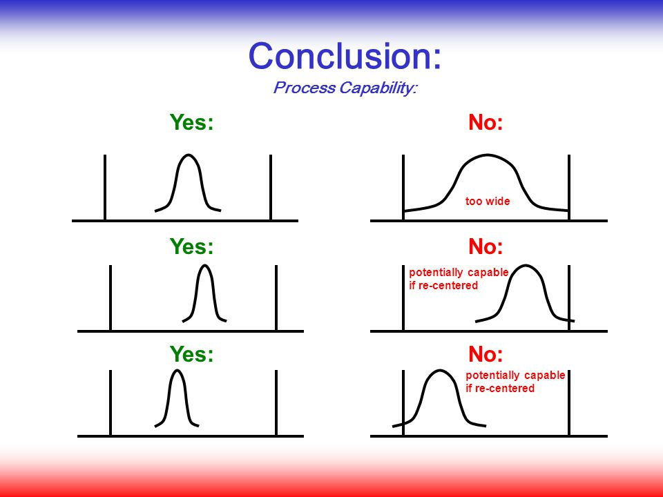 Conclusion: Yes: No: Yes: No: Yes: No: Process Capability: too wide
