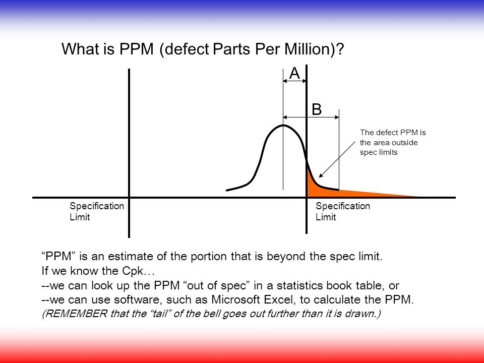 What is PPM (defect Parts Per Million)