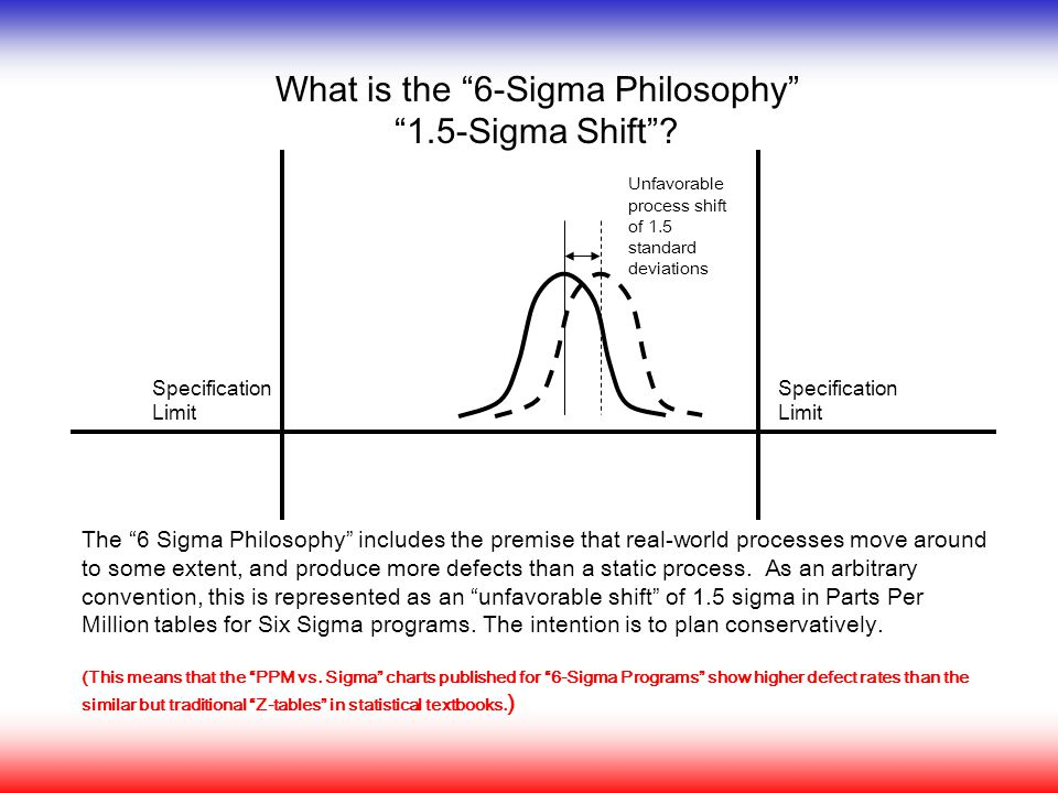 What is the 6-Sigma Philosophy