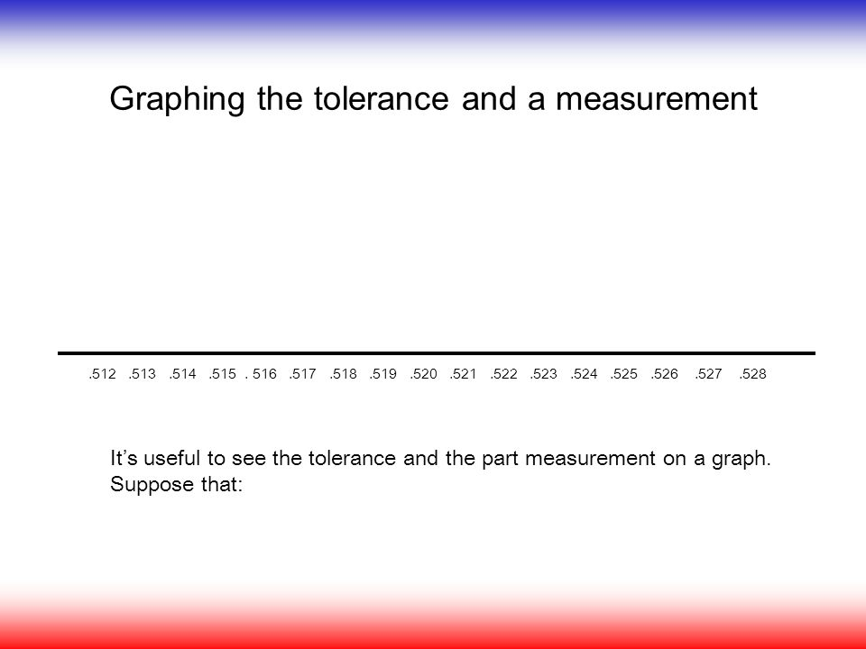 Graphing the tolerance and a measurement