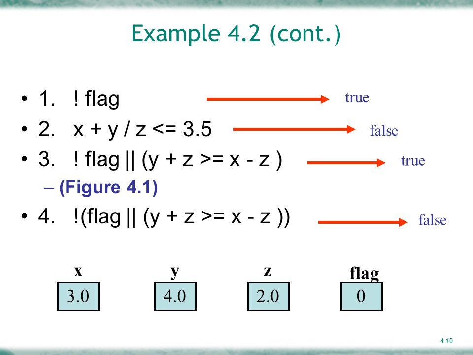 Example 4.2 (cont.) 1. ! flag 2. x + y / z <= 3.5