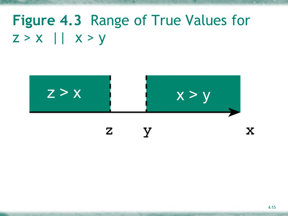Figure 4.3 Range of True Values for z > x    x > y