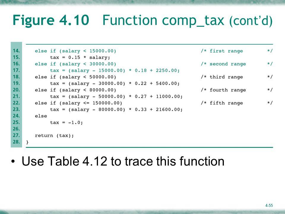 Figure 4.10 Function comp_tax (cont'd)