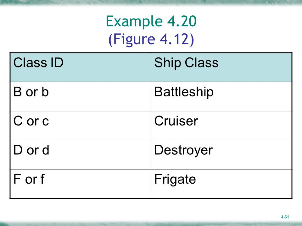 Example 4.20 (Figure 4.12) Class ID Ship Class B or b Battleship