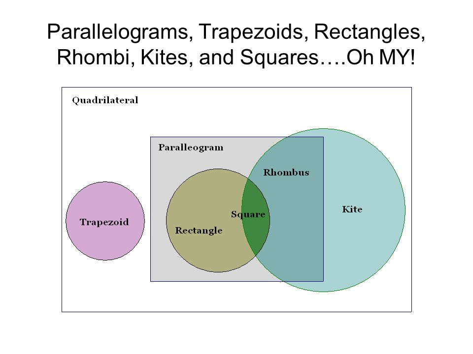 Parallelograms, Trapezoids, Rectangles, Rhombi, Kites, and Squares…