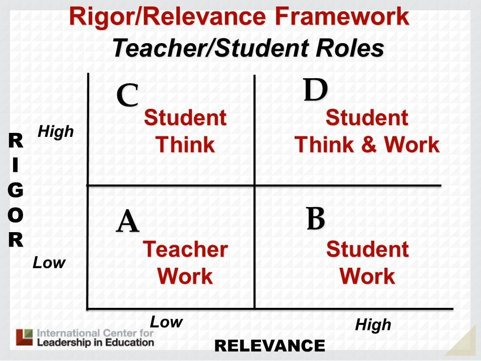 Rigor/Relevance Framework Teacher/Student Roles