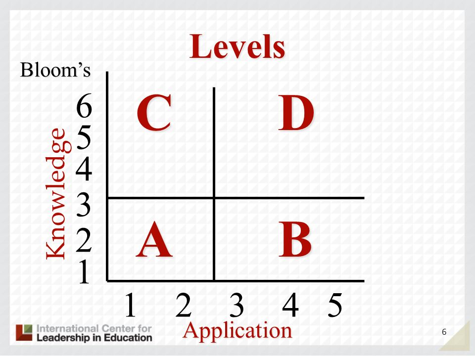 Levels Bloom's C D A B 6 5 4 Knowledge 3 2 1 2 3 4 5 1 Application