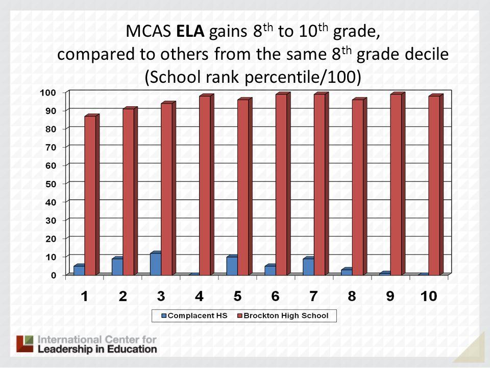 MCAS ELA gains 8th to 10th grade,