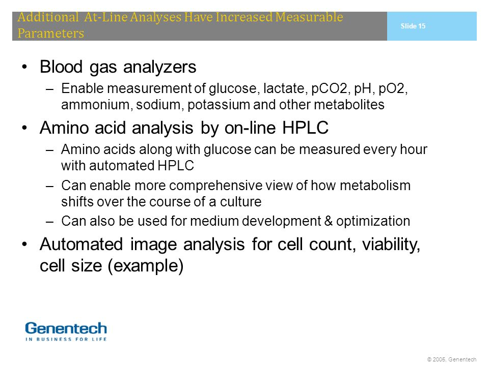Amino acid analysis by on-line HPLC