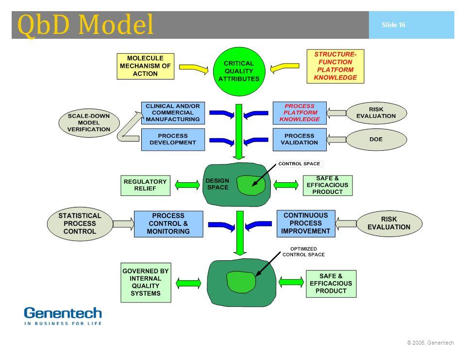 QbD Model