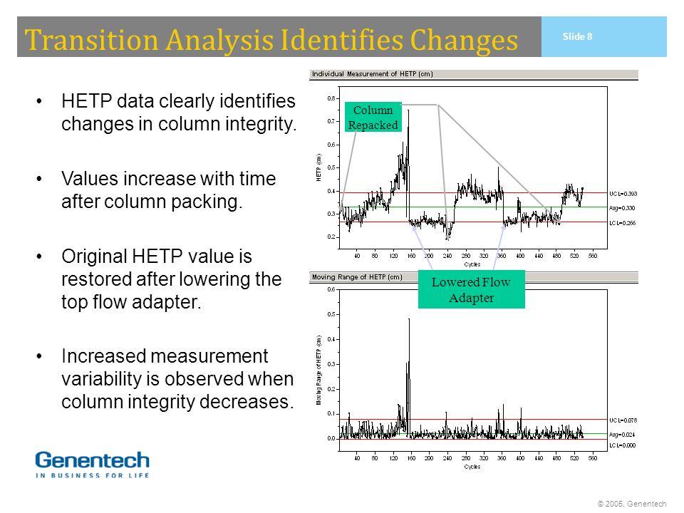 Transition Analysis Identifies Changes