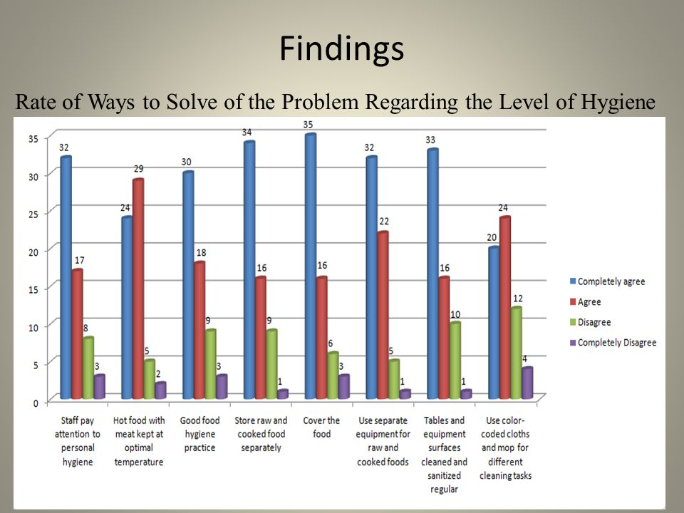 Findings Rate of Ways to Solve of the Problem Regarding the Level of Hygiene