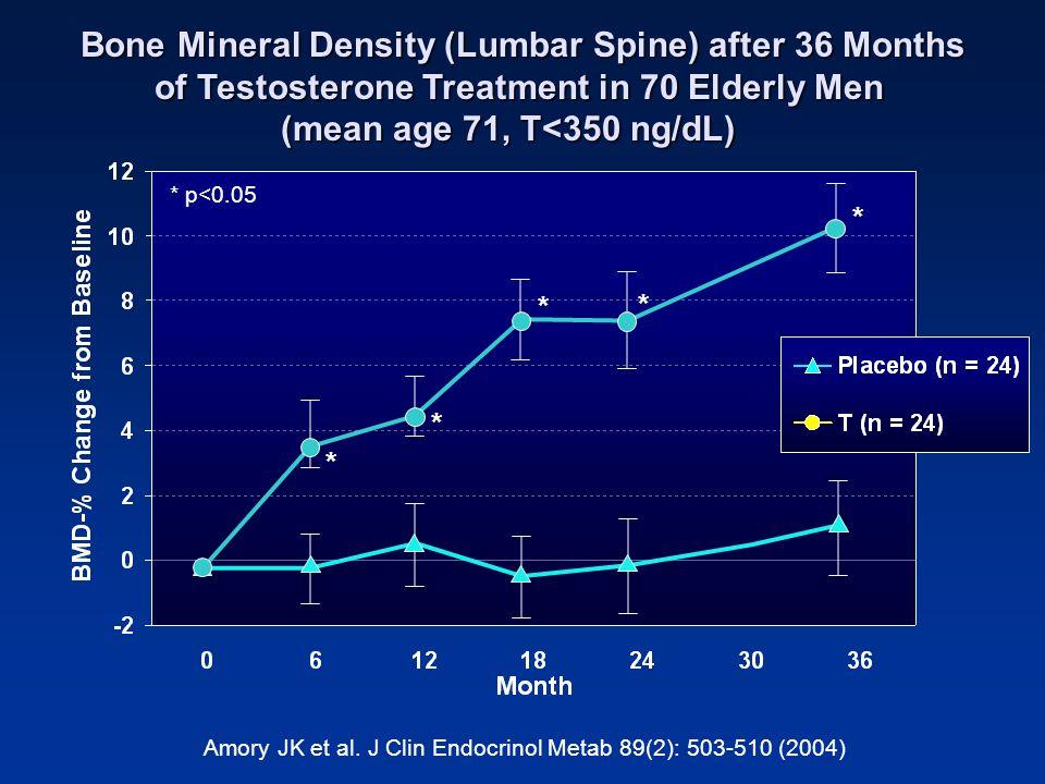 Amory JK et al. J Clin Endocrinol Metab 89(2): 503-510 (2004)