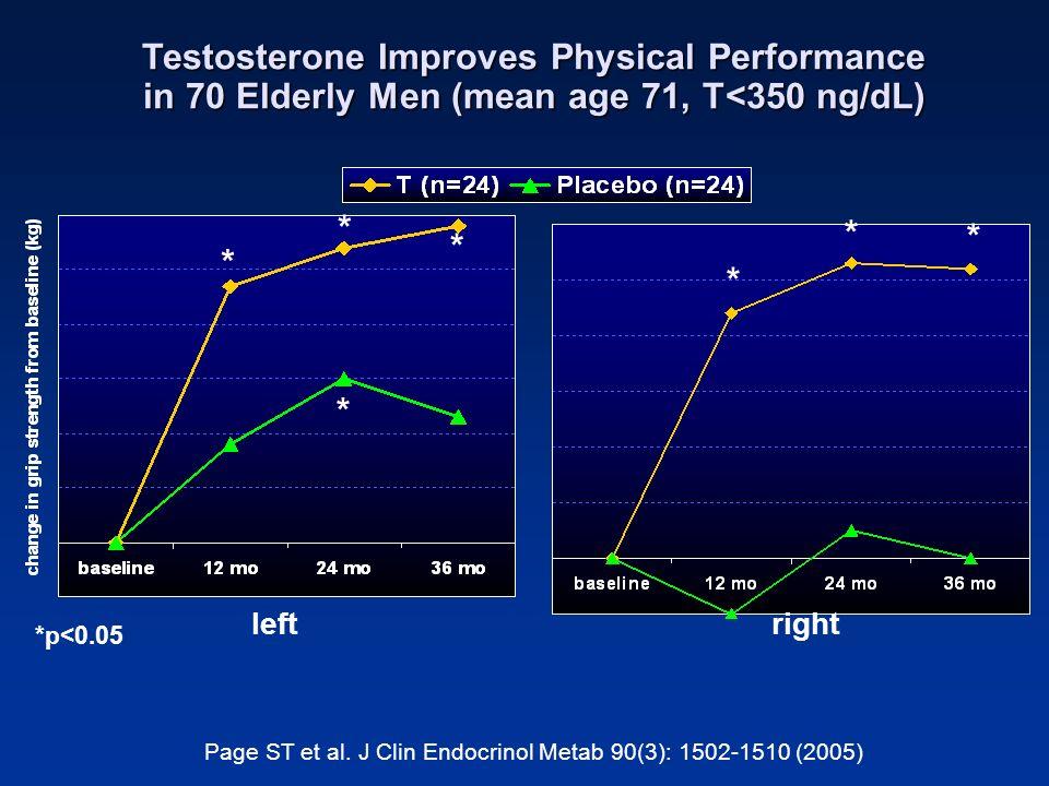 Page ST et al. J Clin Endocrinol Metab 90(3): 1502-1510 (2005)