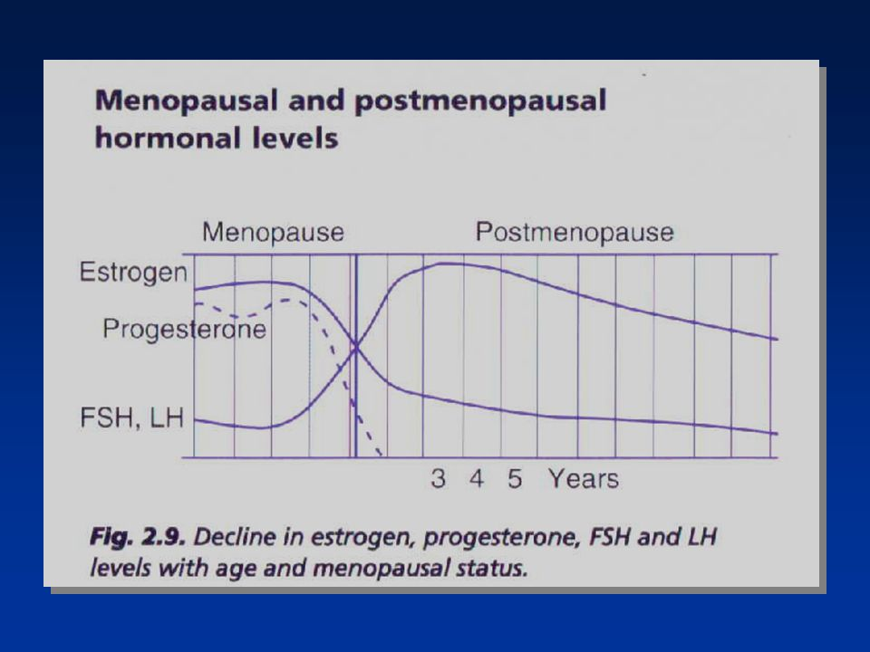 Perimenopause covers the period immediately before final menstrual period when clinical biologic and endocrinologic features of approaching menopause begin.
