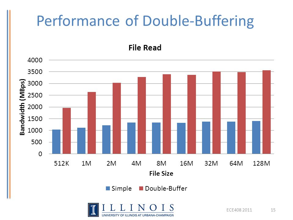 Performance of Double-Buffering