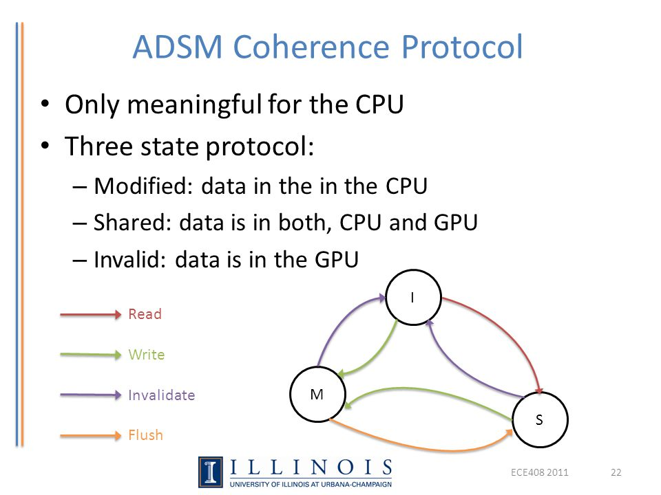 ADSM Coherence Protocol