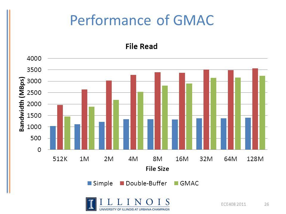 Performance of GMAC ECE408 2011