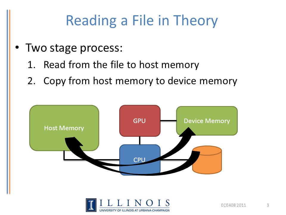 Reading a File in Theory