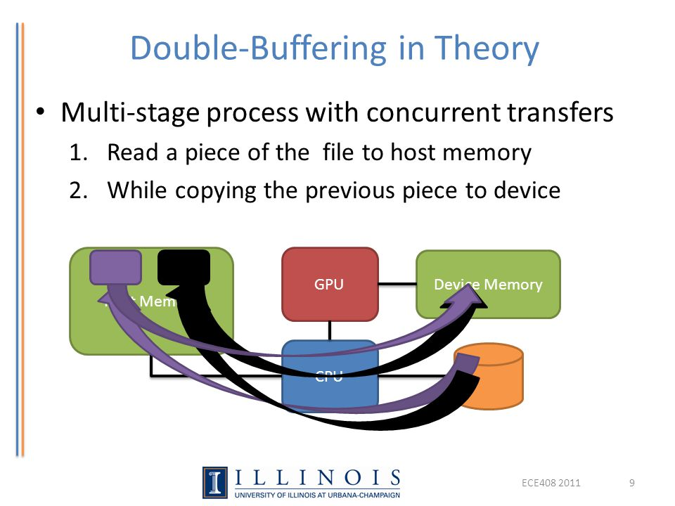 Double-Buffering in Theory