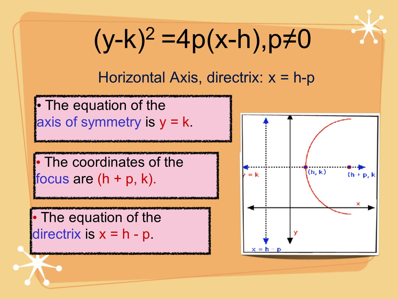 Horizontal Axis, directrix: x = h-p