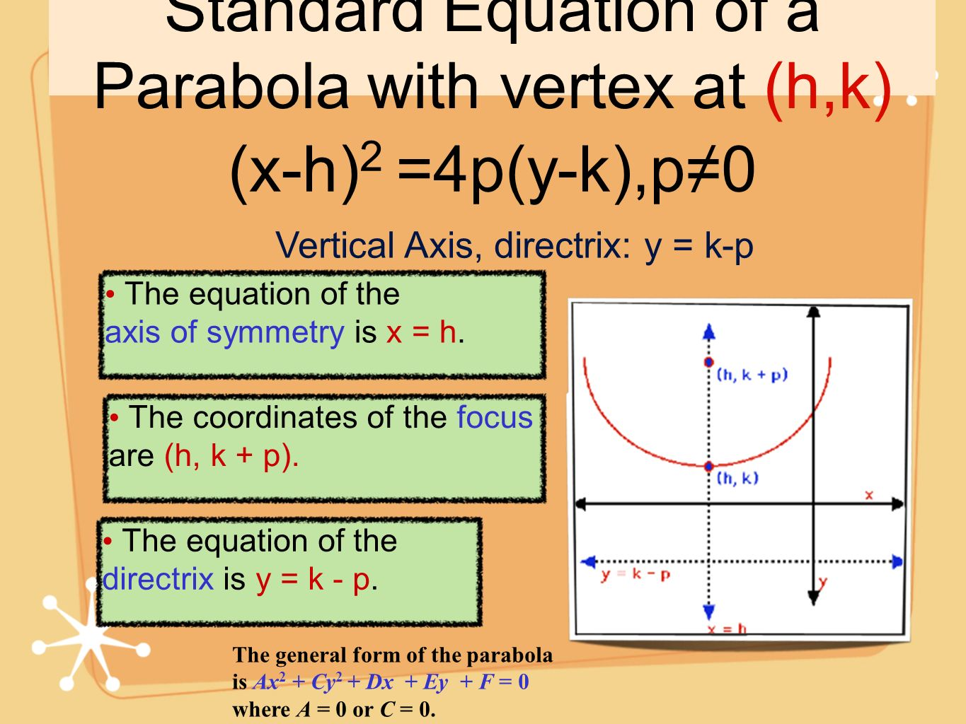 Standard Equation of a Parabola with vertex at (h,k)