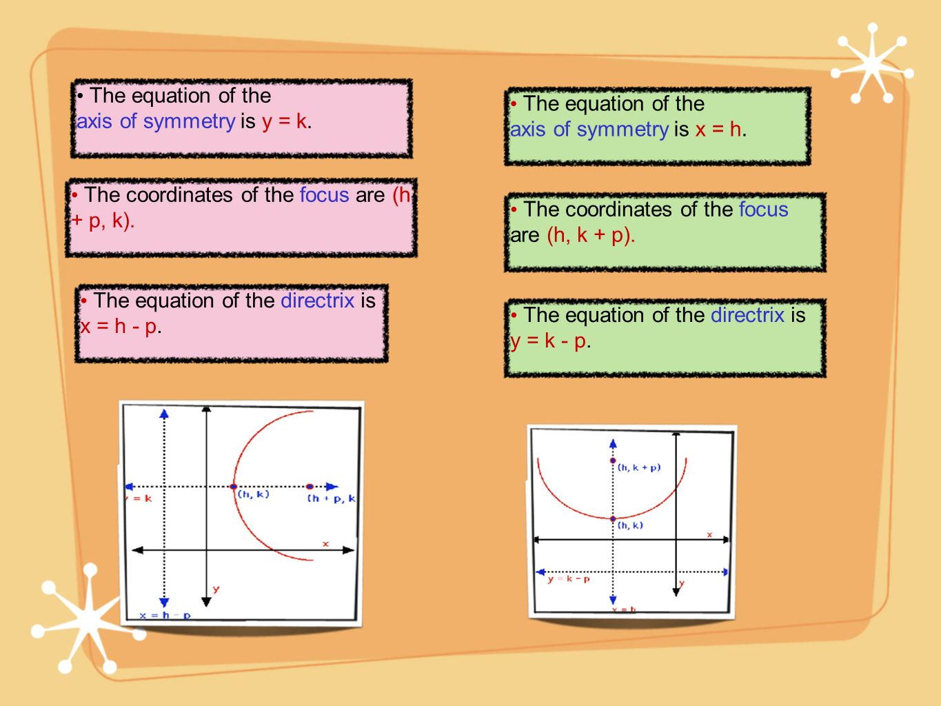 The equation of the axis of symmetry is y = k. The equation of the. axis of symmetry is x = h. The coordinates of the focus are (h + p, k).