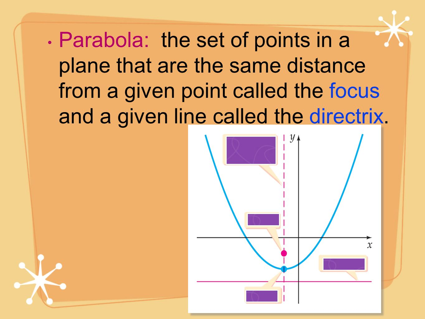Parabola: the set of points in a plane that are the same distance from a given point called the focus and a given line called the directrix.