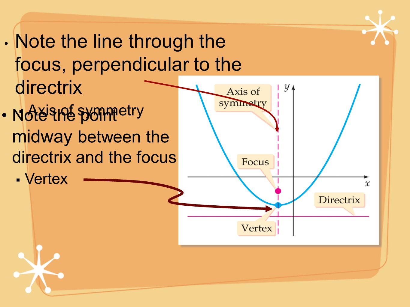 Note the line through the focus, perpendicular to the directrix