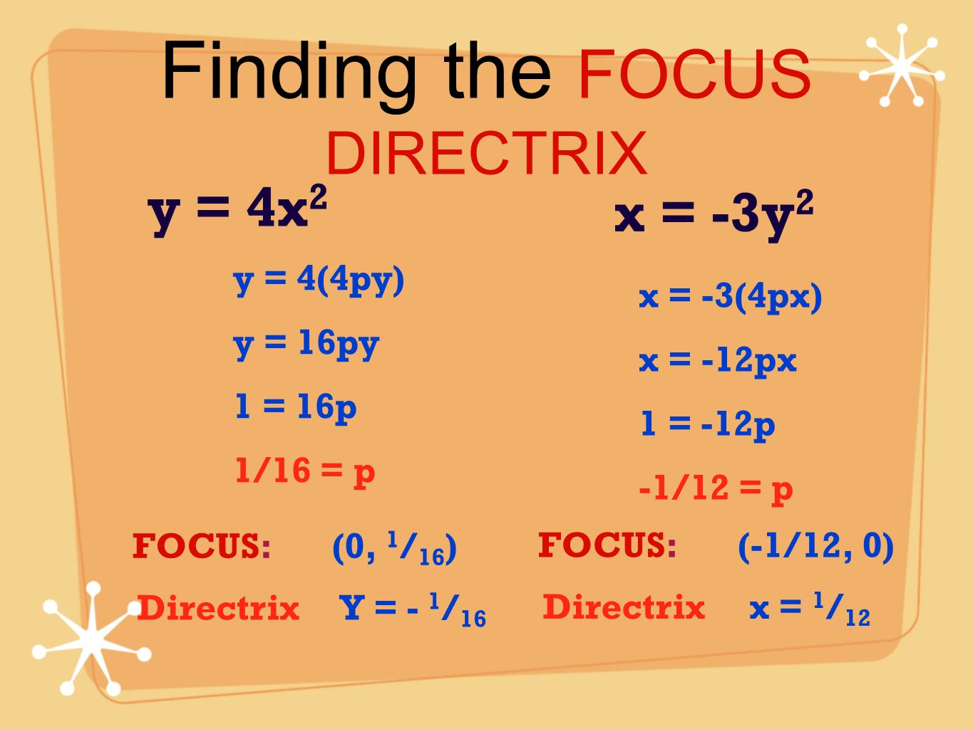 Finding the FOCUS DIRECTRIX
