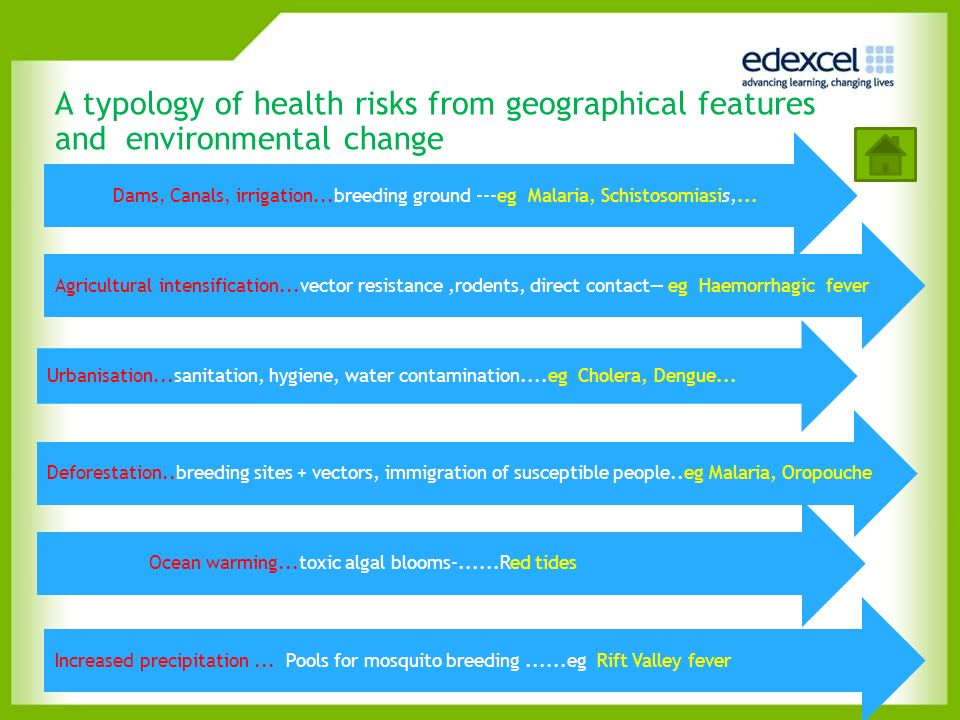 A typology of health risks from geographical features and environmental change