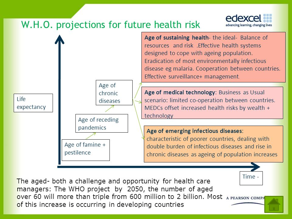 W.H.O. projections for future health risk