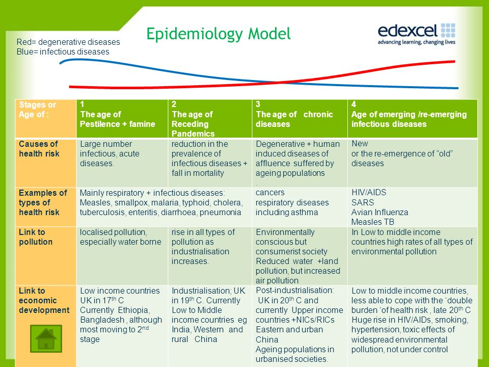 Epidemiology Model Red= degenerative diseases