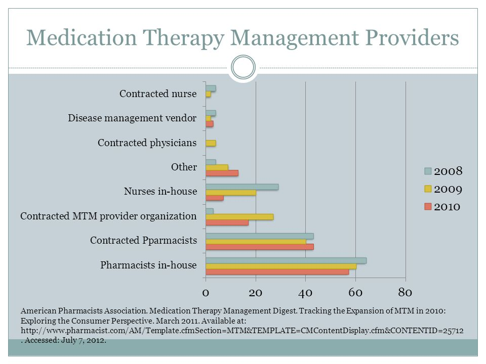 Medication Therapy Management Providers