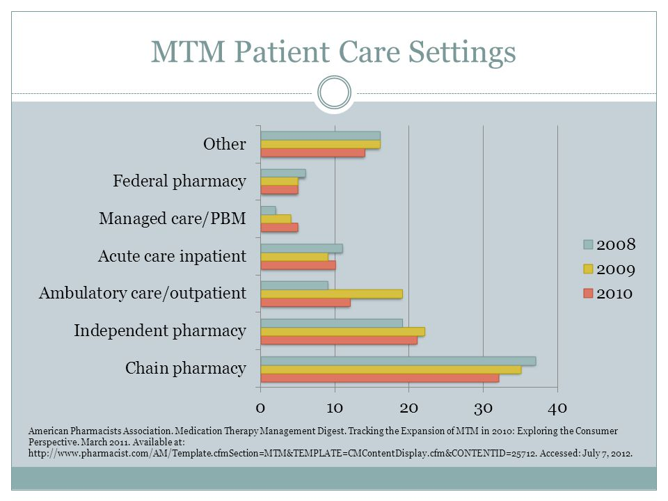 MTM Patient Care Settings