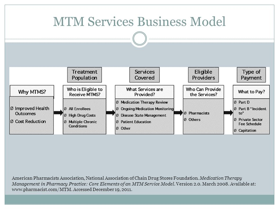 MTM Services Business Model