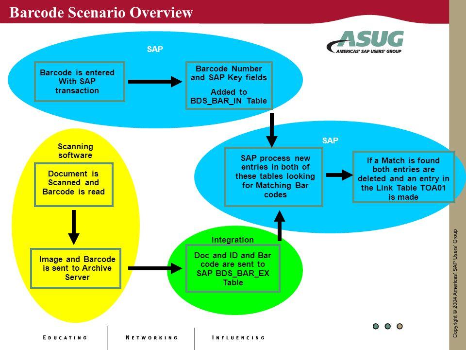 Barcode Scenario Overview