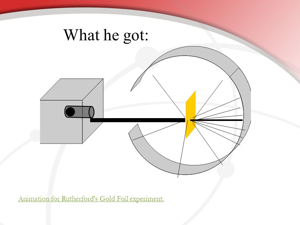 What he got: Animation for Rutherford s Gold Foil experiment.
