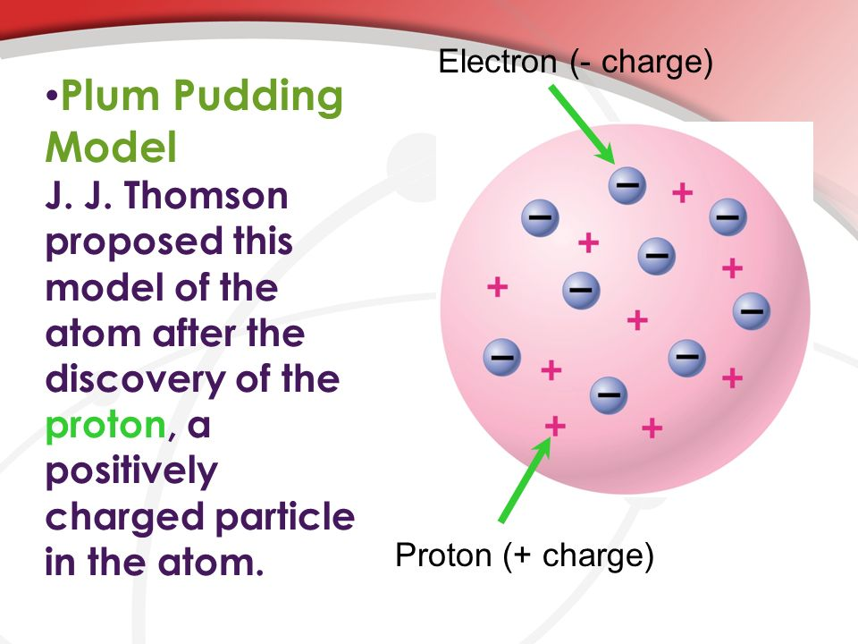 Proton (+ charge) Electron (- charge)