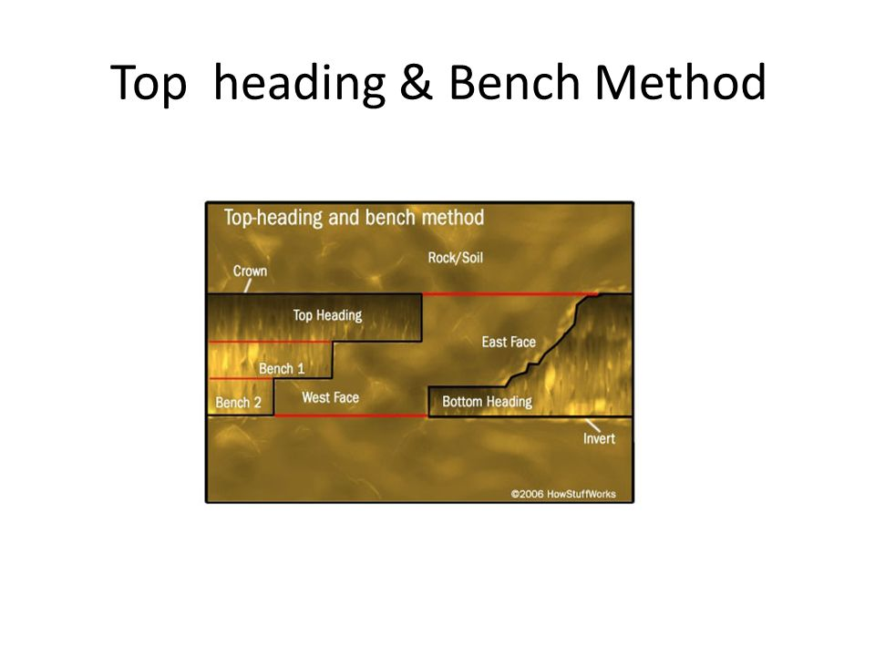 Top heading & Bench Method