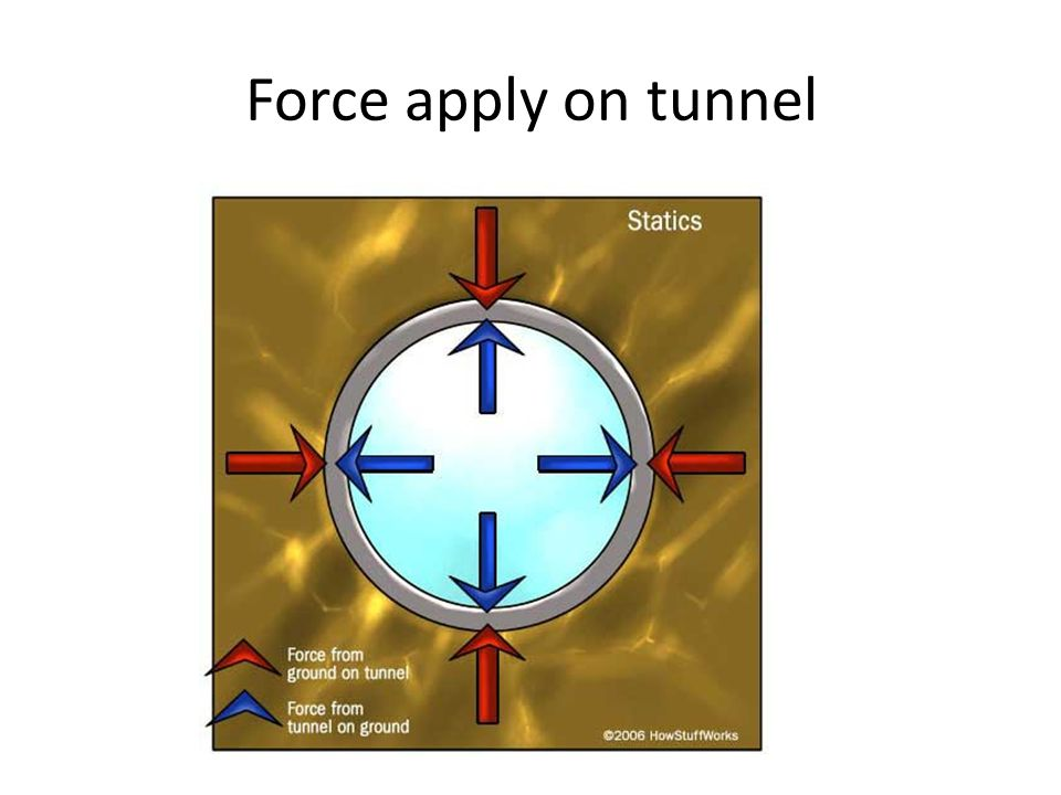 Force apply on tunnel