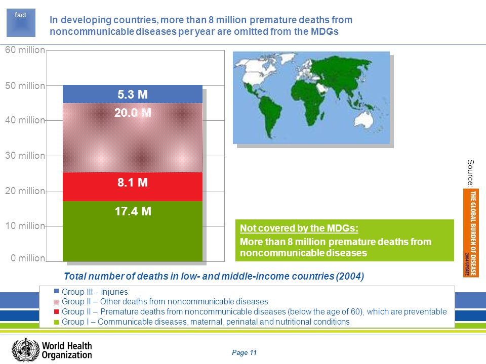 Total number of deaths in low- and middle-income countries (2004)
