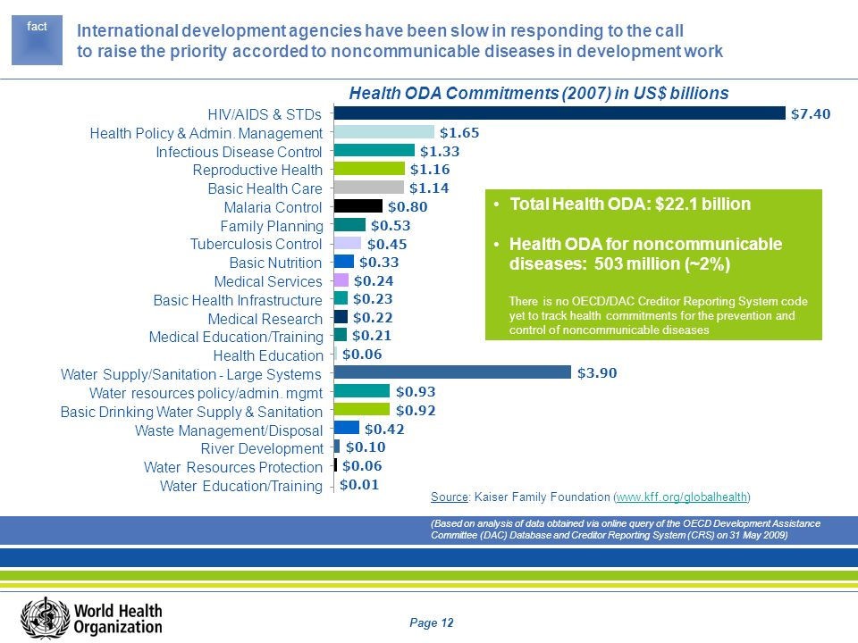 Health ODA Commitments (2007) in US$ billions