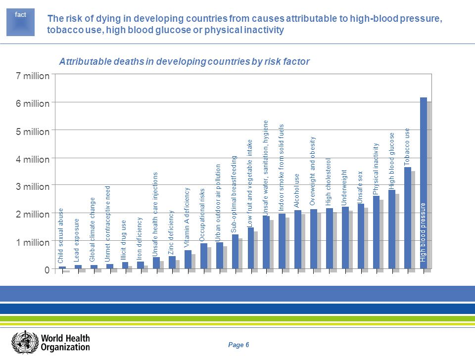 Attributable deaths in developing countries by risk factor