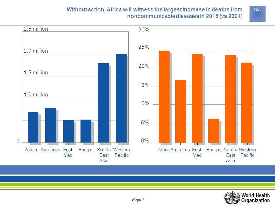 Without action, Africa will witness the largest increase in deaths from noncommunicable diseases in 2015 (vs 2004)