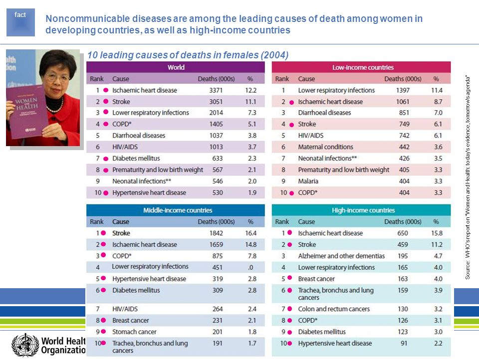 10 leading causes of deaths in females (2004)