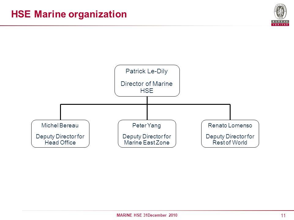 HSE Marine organization
