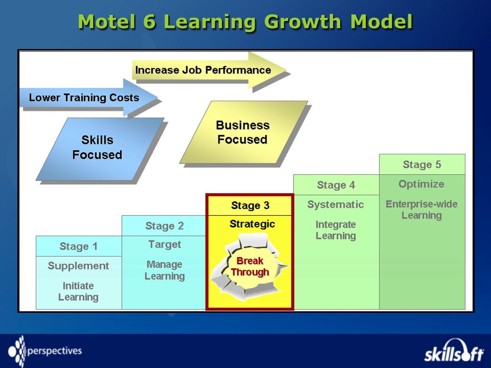 Motel 6 Learning Growth Model
